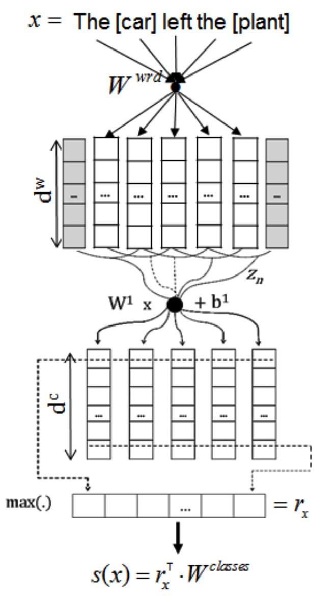 该模型使用双向lstm(long-short term memory,长短时记忆模型)和树形